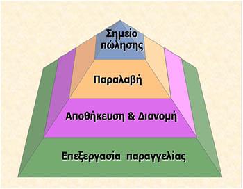 anaptixideikton